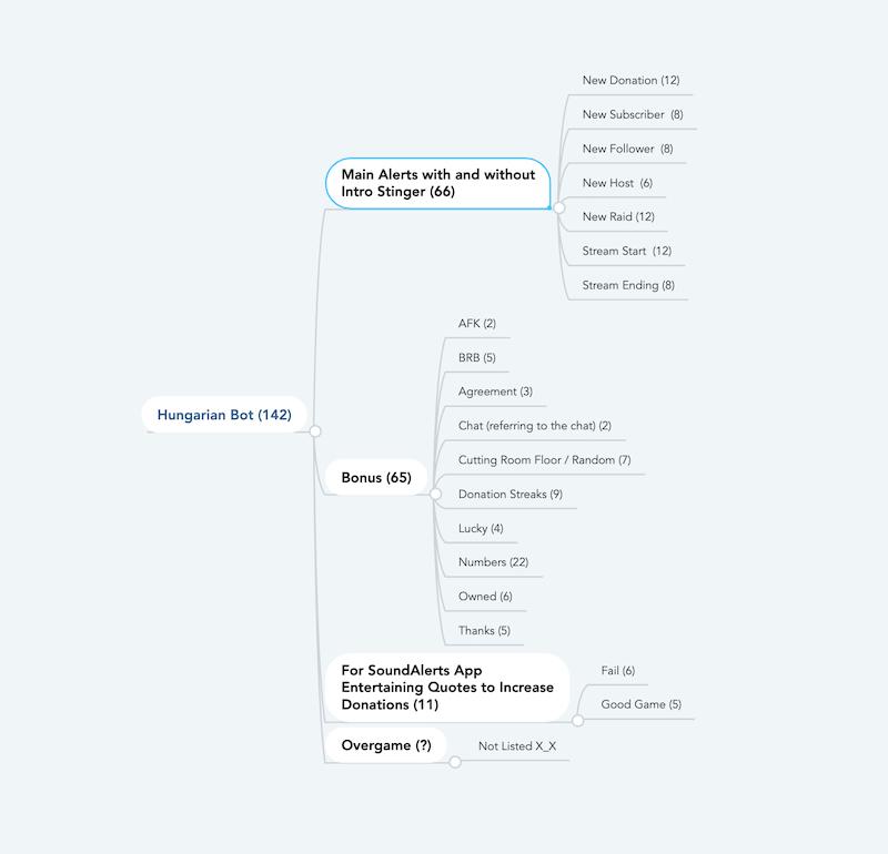 Hungarian Bot Content Map