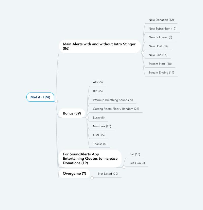 MeFit Content Map