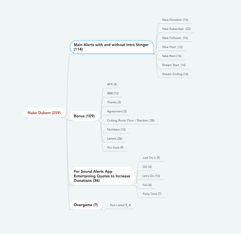 Content Map of Nuke Dukem